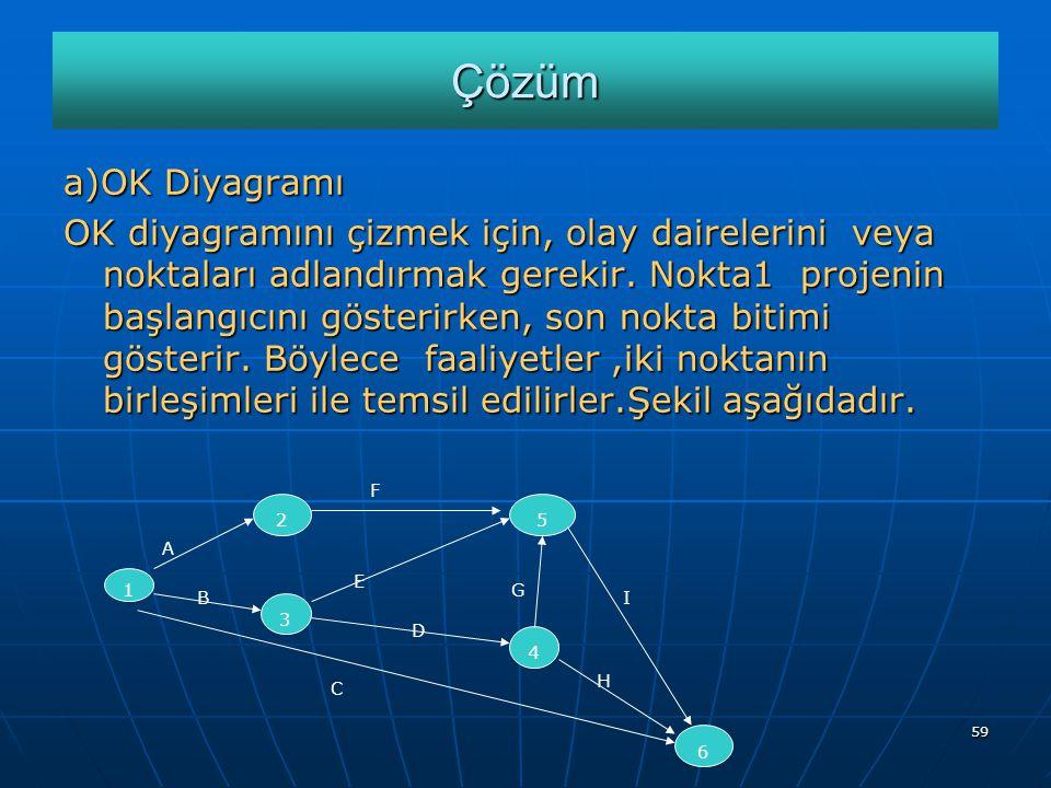 59 Çözüm a)OK Diyagramı OK diyagramını çizmek için, olay dairelerini veya noktaları adlandırmak gerekir. Nokta1 projenin başlangıcını gösterirken, son