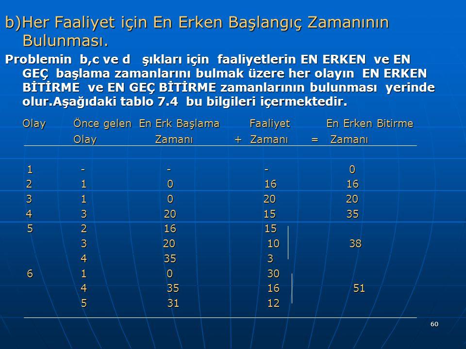 60 b)Her Faaliyet için En Erken Başlangıç Zamanının Bulunması. Problemin b,c ve d şıkları için faaliyetlerin EN ERKEN ve EN GEÇ başlama zamanlarını bu