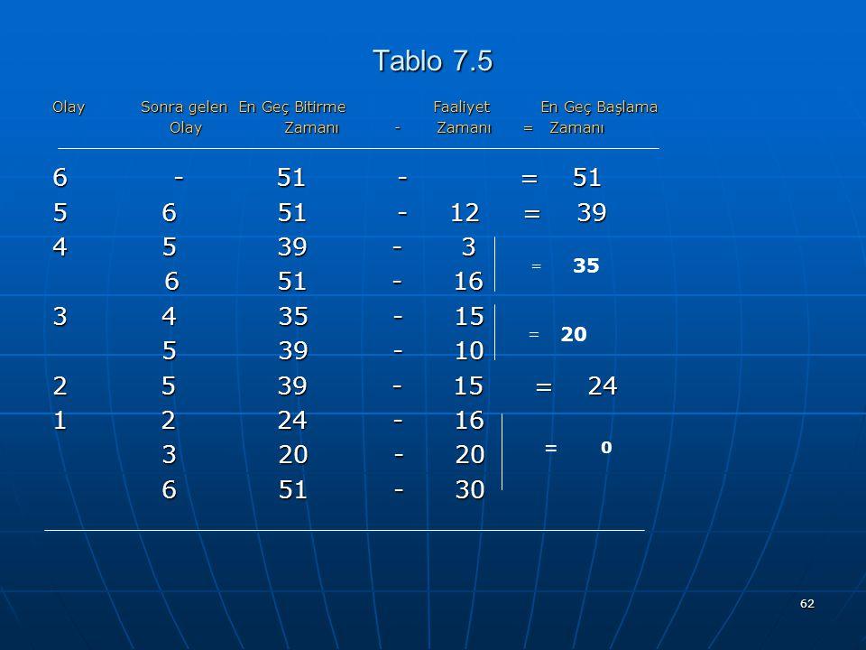 62 Tablo 7.5 Olay Sonra gelen En Geç Bitirme Faaliyet En Geç Başlama Olay Zamanı - Zamanı = Zamanı Olay Zamanı - Zamanı = Zamanı 6 - 51 - =51 5 6 51 - 12 = 39 4 5 39 - 3 6 51 - 16 6 51 - 16 3 4 35 - 15 5 39 - 10 5 39 - 10 2 5 39 - 15 = 24 1 2 24 - 16 3 20 - 20 3 20 - 20 6 51 - 30 6 51 - 30 = 35 = 20 = 0