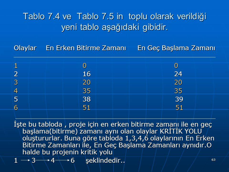 63 Tablo 7.4 ve Tablo 7.5 in toplu olarak verildiği yeni tablo aşağıdaki gibidir.