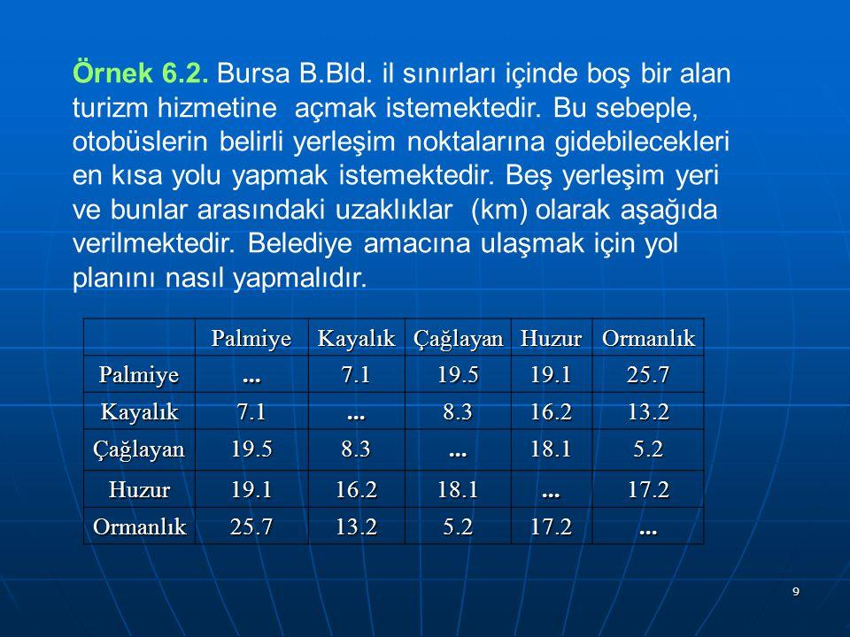 9 Örnek 6.2. Bursa B.Bld. il sınırları içinde boş bir alan turizm hizmetine açmak istemektedir. Bu sebeple, otobüslerin belirli yerleşim noktalarına g