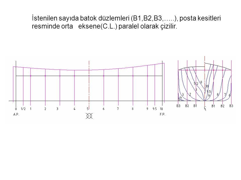 İstenilen sayıda batok düzlemleri (B1,B2,B3,…..), posta kesitleri resminde orta eksene(C.L.) paralel olarak çizilir.