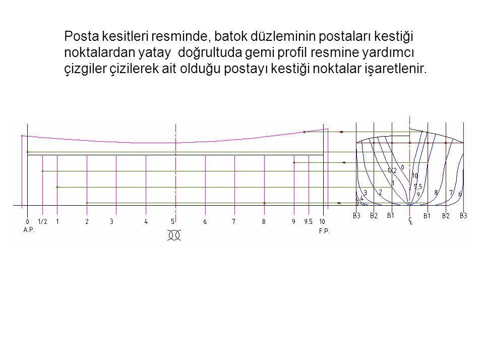 Posta kesitleri resminde, batok düzleminin postaları kestiği noktalardan yatay doğrultuda gemi profil resmine yardımcı çizgiler çizilerek ait olduğu p