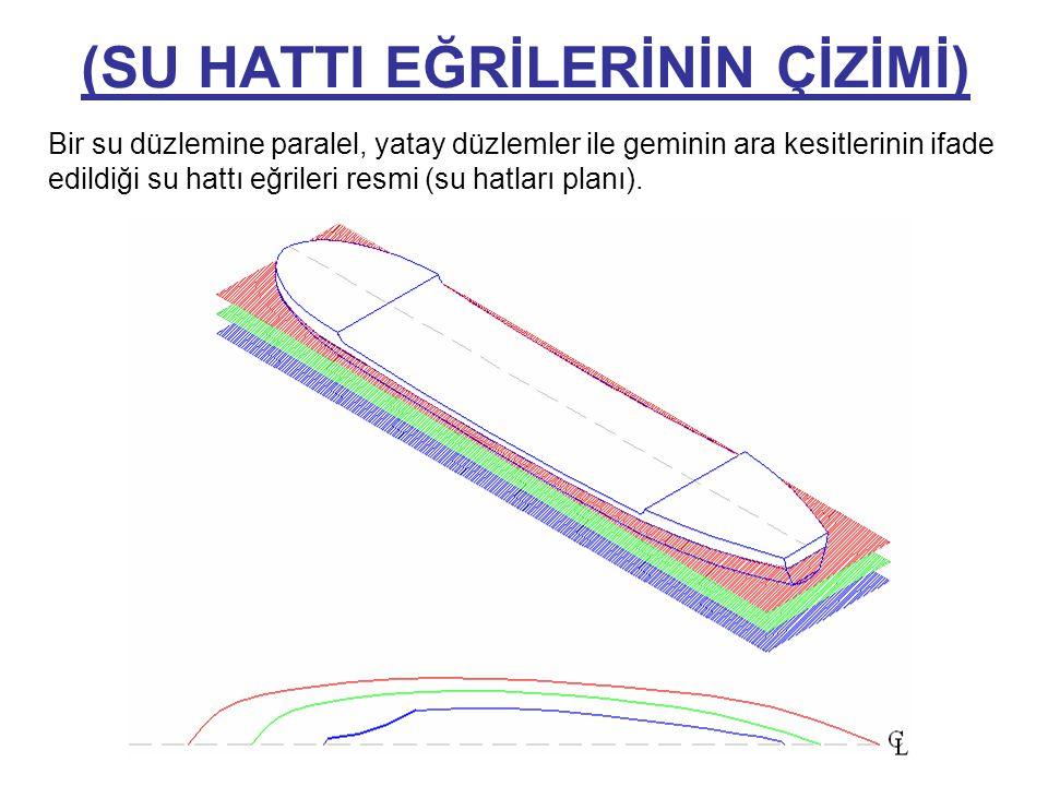 (SU HATTI EĞRİLERİNİN ÇİZİMİ) Bir su düzlemine paralel, yatay düzlemler ile geminin ara kesitlerinin ifade edildiği su hattı eğrileri resmi (su hatlar