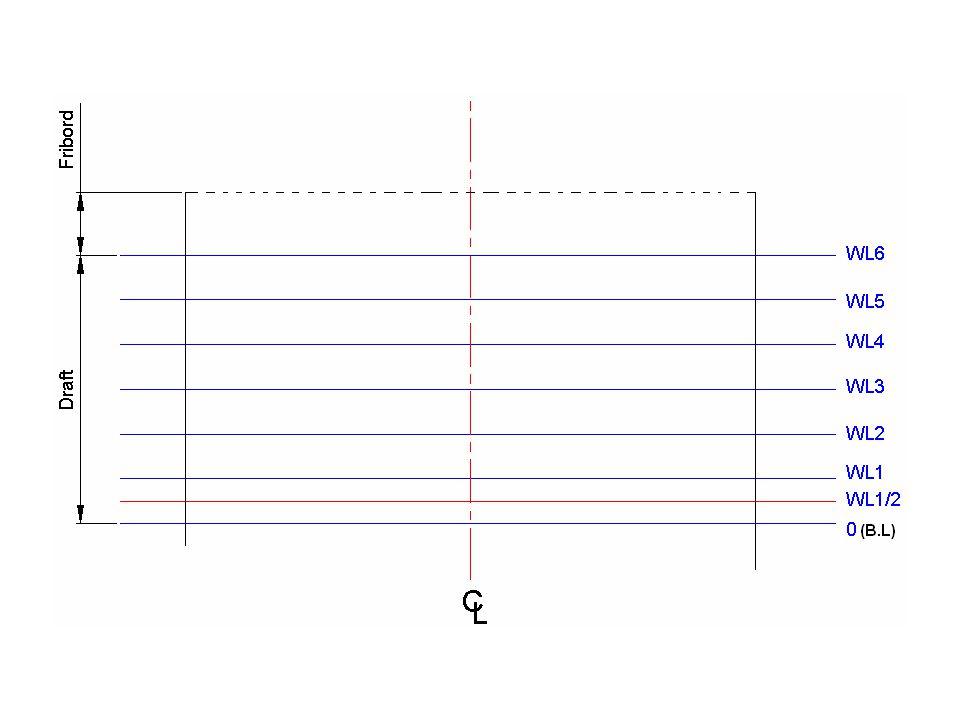 0.postadan 5.postaya kadar olan posta kesitlerinin (kıçtan gemi ortasına kadar olan postalar) sol yarısı C.L(merkez hattı) ekseninin sol tarafına, 5.postadan 10.