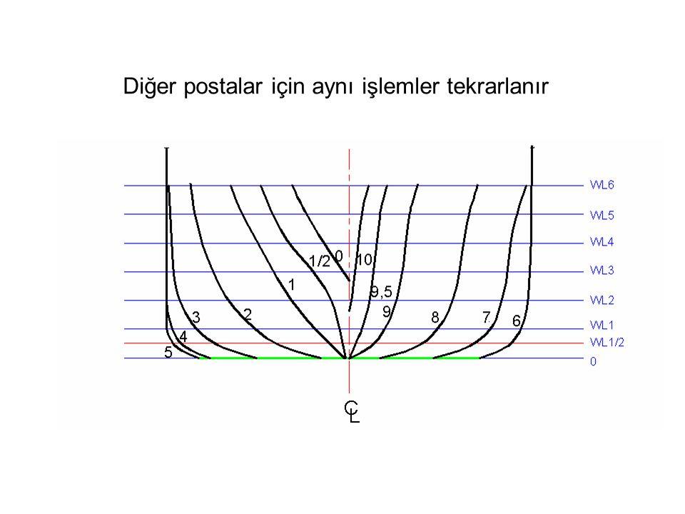 Tanım: Geminin boy simetri eksenine paralel ve düşey olarak uzanan ve batok düzlemi denilen düzlem ile gemi formunun ara kesitine batok eğrisi denir.