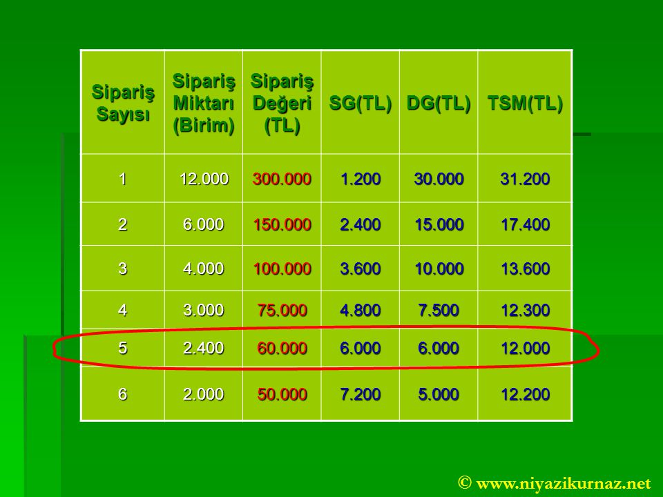 Sipariş Sayısı Sipariş Miktarı (Birim) Sipariş Değeri (TL) SG(TL)DG(TL)TSM(TL) 112.000300.0001.20030.00031.200 26.000150.0002.40015.00017.400 34.000100.0003.60010.00013.600 43.00075.0004.8007.50012.300 52.40060.0006.0006.00012.000 62.00050.0007.2005.00012.200 © www.niyazikurnaz.net
