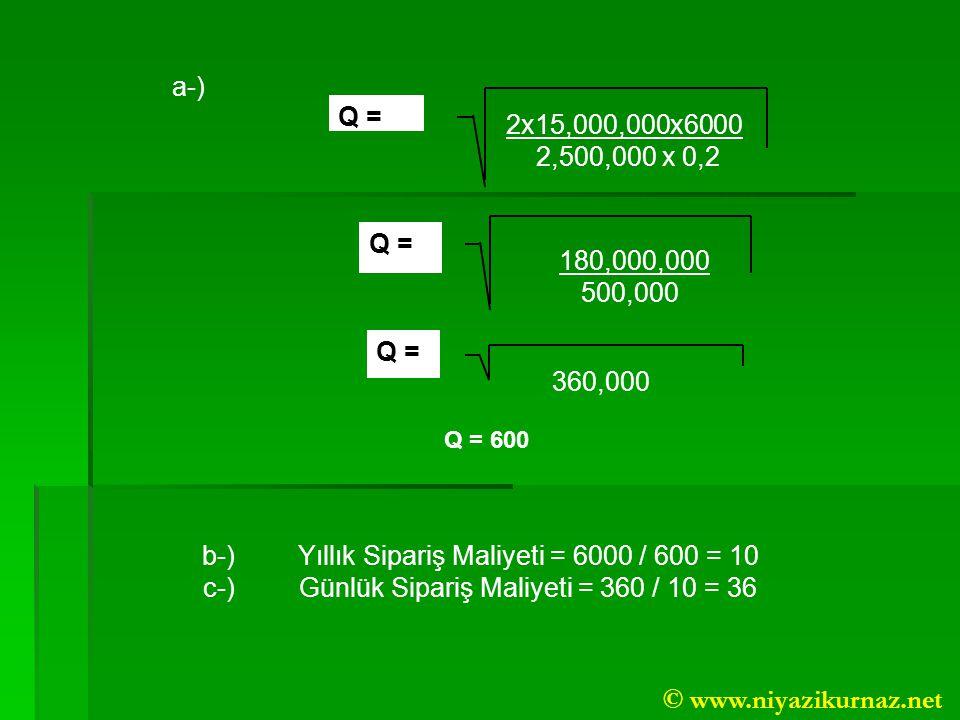 Q = a-) 2x15,000,000x6000 2,500,000 x 0,2 180,000,000 500,000 360,000 Q = 600 b-)Yıllık Sipariş Maliyeti = 6000 / 600 = 10 c-)Günlük Sipariş Maliyeti = 360 / 10 = 36 © www.niyazikurnaz.net