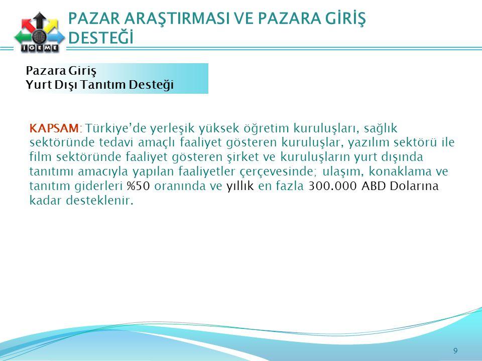 9 PAZAR ARAŞTIRMASI VE PAZARA GİRİŞ DESTEĞİ Pazara Giriş Yurt Dışı Tanıtım Desteği KAPSAM: Türkiye'de yerleşik yüksek öğretim kuruluşları, sağlık sektöründe tedavi amaçlı faaliyet gösteren kuruluşlar, yazılım sektörü ile film sektöründe faaliyet gösteren şirket ve kuruluşların yurt dışında tanıtımı amacıyla yapılan faaliyetler çerçevesinde; ulaşım, konaklama ve tanıtım giderleri %50 oranında ve yıllık en fazla 300.000 ABD Dolarına kadar desteklenir.