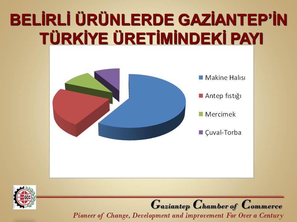 BELİRLİ ÜRÜNLERDE GAZİANTEP'İN TÜRKİYE ÜRETİMİNDEKİ PAYI
