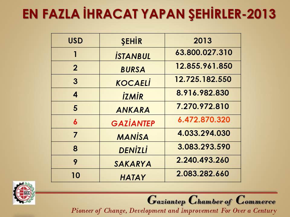 EN FAZLA İHRACAT YAPAN ŞEHİRLER-2013 USD ŞEHİR 2013 1 İSTANBUL 63.800.027.310 2 BURSA 12.855.961.850 3 KOCAELİ 12.725.182.550 4 İZMİR 8.916.982.830 5