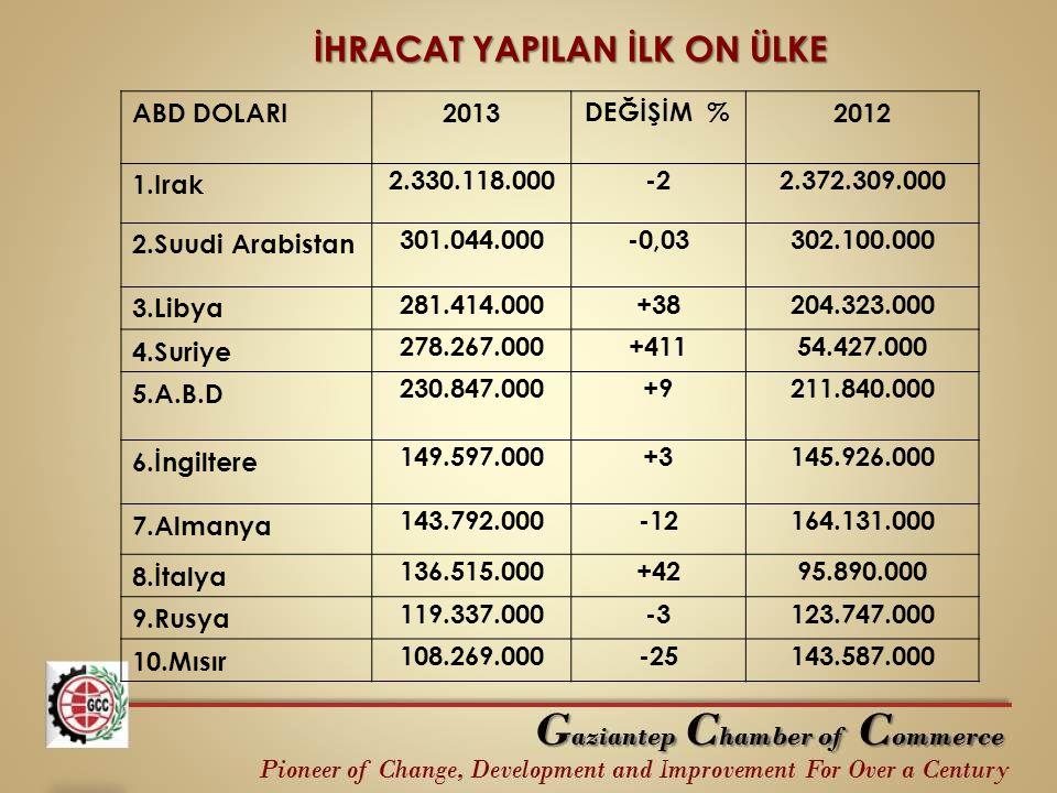 ABD DOLARI2013DEĞİŞİM %2012 1.Irak 2.330.118.000-22.372.309.000 2.Suudi Arabistan 301.044.000-0,03302.100.000 3.Libya 281.414.000+38204.323.000 4.Suri