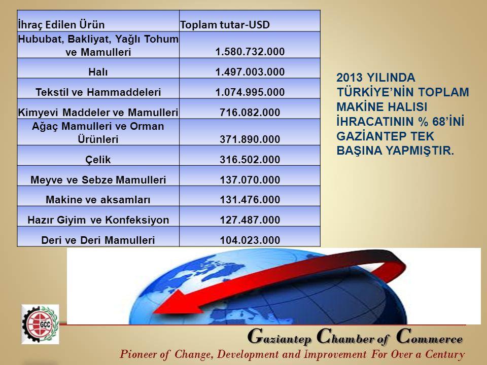 2013 YILINDA TÜRKİYE'NİN TOPLAM MAKİNE HALISI İHRACATININ % 68'İNİ GAZİANTEP TEK BAŞINA YAPMIŞTIR. İhraç Edilen ÜrünToplam tutar-USD Hububat, Bakliyat
