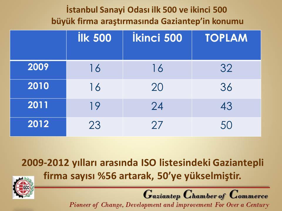 İlk 500İkinci 500TOPLAM 2009 16 32 2010 162036 2011 192443 2012 232750 İstanbul Sanayi Odası ilk 500 ve ikinci 500 büyük firma araştırmasında Gaziante