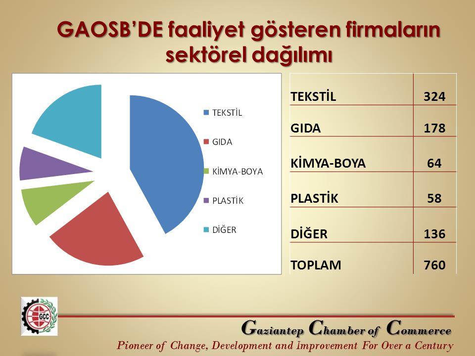 GAOSB'DE faaliyet gösteren firmaların sektörel dağılımı TEKSTİL324 GIDA178 KİMYA-BOYA64 PLASTİK58 DİĞER136 TOPLAM760