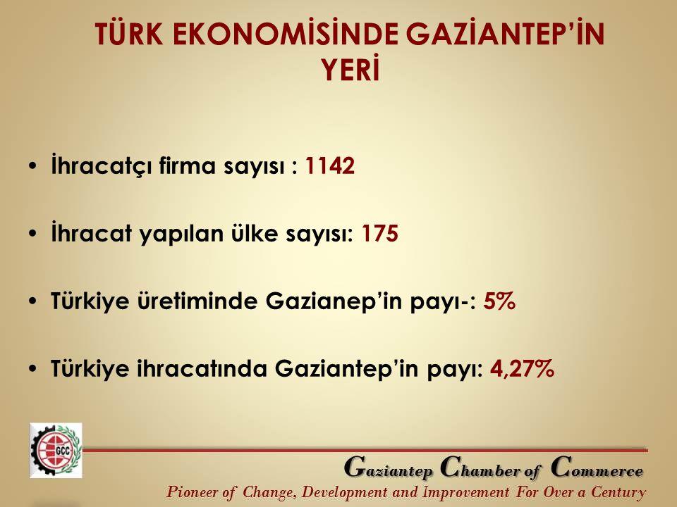 TÜRK EKONOMİSİNDE GAZİANTEP'İN YERİ İhracatçı firma sayısı : 1142 İhracat yapılan ülke sayısı: 175 Türkiye üretiminde Gazianep'in payı-: 5% Türkiye ih