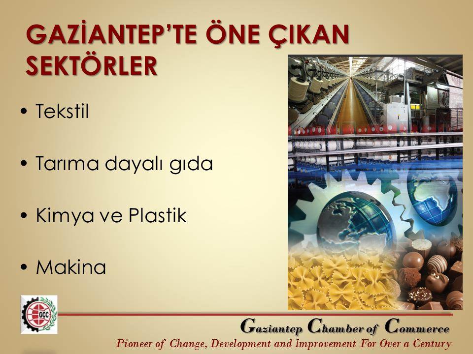 GAZİANTEP'TE ÖNE ÇIKAN SEKTÖRLER Tekstil Tarıma dayalı gıda Kimya ve Plastik Makina