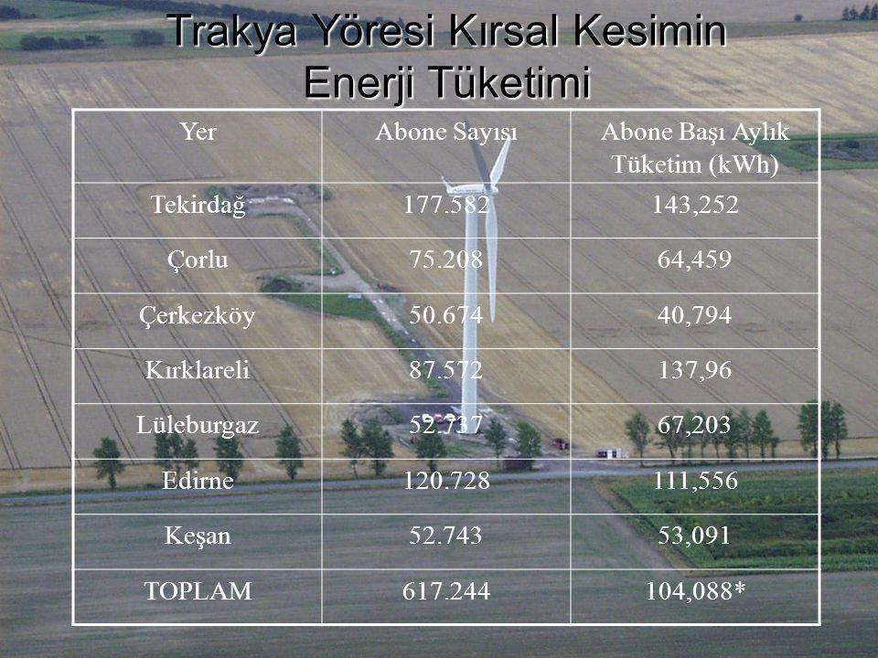 Trakya Yöresi Kırsal Kesimin Enerji Tüketimi YerAbone SayısıAbone Başı Aylık Tüketim (kWh) Tekirdağ177.582143,252 Çorlu75.20864,459 Çerkezköy50.67440,