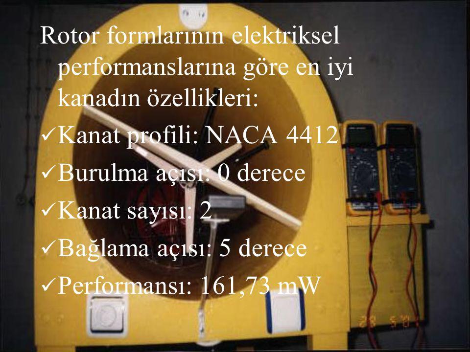 Rotor formlarının elektriksel performanslarına göre en iyi kanadın özellikleri: Kanat profili: NACA 4412 Burulma açısı: 0 derece Kanat sayısı: 2 Bağla