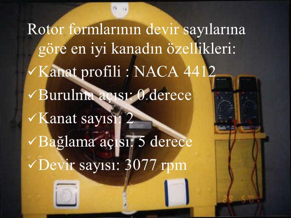 Rotor formlarının devir sayılarına göre en iyi kanadın özellikleri: Kanat profili : NACA 4412 Burulma açısı: 0 derece Kanat sayısı: 2 Bağlama açısı: 5