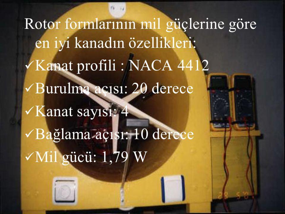 Rotor formlarının mil güçlerine göre en iyi kanadın özellikleri: Kanat profili : NACA 4412 Burulma açısı: 20 derece Kanat sayısı: 4 Bağlama açısı: 10