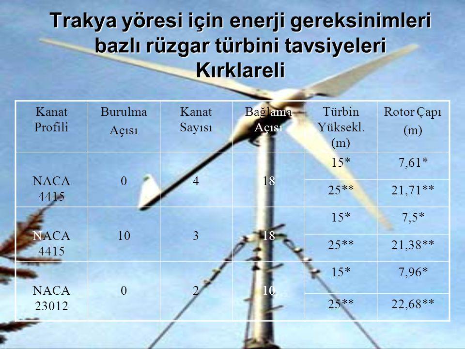 Trakya yöresi için enerji gereksinimleri bazlı rüzgar türbini tavsiyeleri Kırklareli Kanat Profili Burulma Açısı Kanat Sayısı Bağlama Açısı Türbin Yük