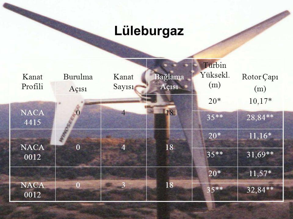 Lüleburgaz Kanat Profili Burulma Açısı Kanat Sayısı Bağlama Açısı Türbin Yüksekl. (m) Rotor Çapı (m) NACA 4415 0418 20*10,17* 35**28,84** NACA 0012 04