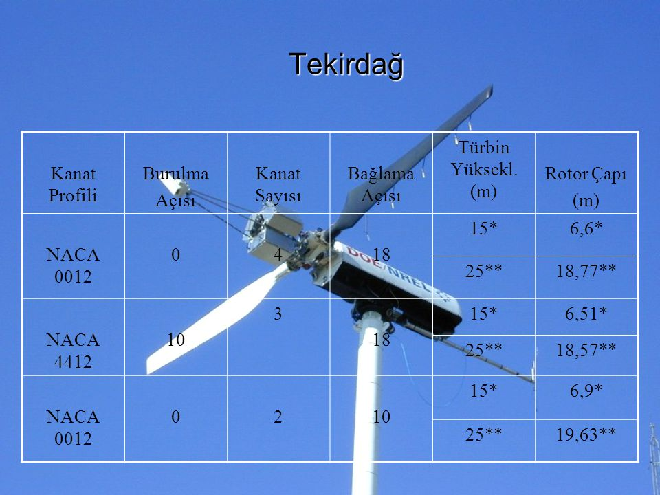 Tekirdağ Kanat Profili Burulma Açısı Kanat Sayısı Bağlama Açısı Türbin Yüksekl. (m) Rotor Çapı (m) NACA 0012 0418 15*6,6* 25**18,77** NACA 4412 10 3 1