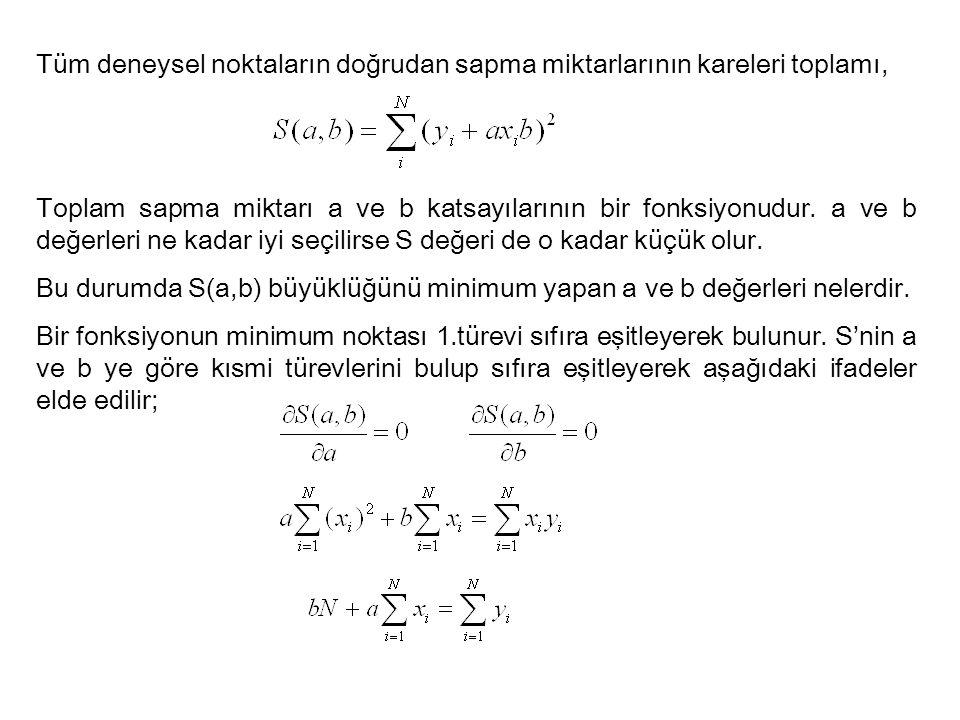 Tüm deneysel noktaların doğrudan sapma miktarlarının kareleri toplamı, Toplam sapma miktarı a ve b katsayılarının bir fonksiyonudur. a ve b değerleri