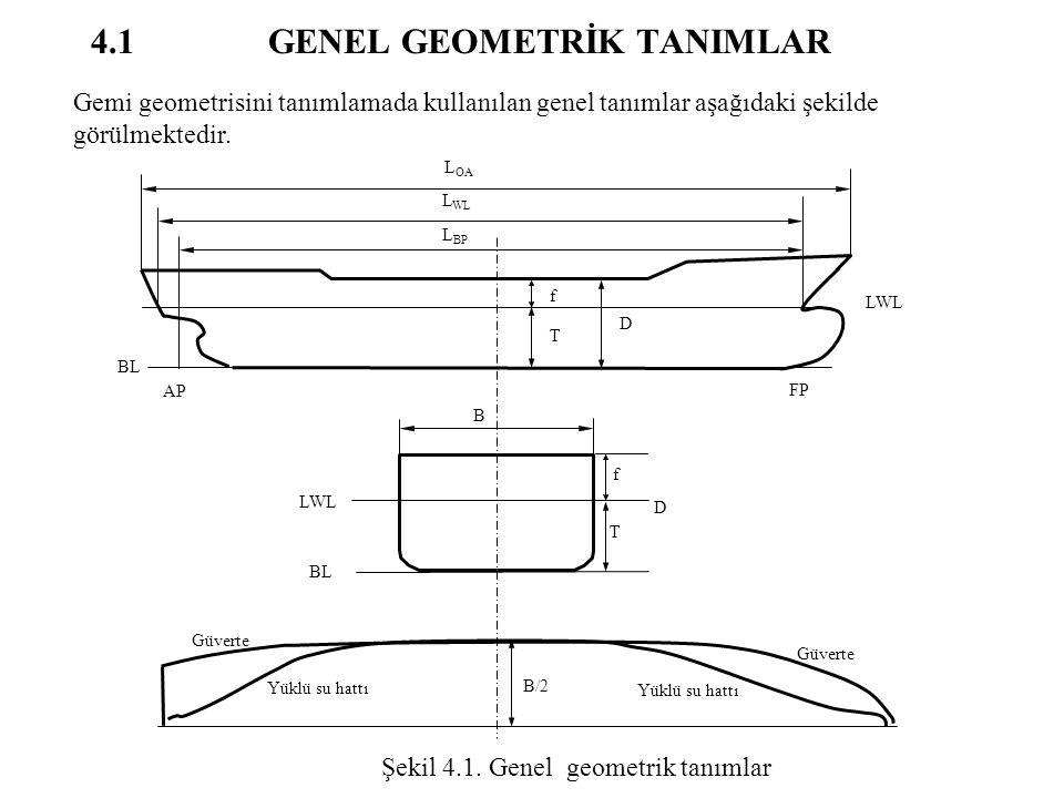 4.1 GENEL GEOMETRİK TANIMLAR T AP FP BL D LWL L OA L WL L BP f D B f T LWL BL B/2 Güverte Yüklü su hattı Gemi geometrisini tanımlamada kullanılan gene