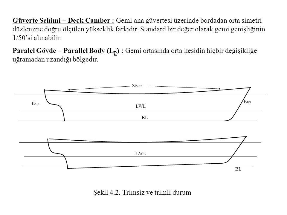 Güverte Sehimi – Deck Camber : Gemi ana güvertesi üzerinde bordadan orta simetri düzlemine doğru ölçülen yükseklik farkıdır. Standard bir değer olarak