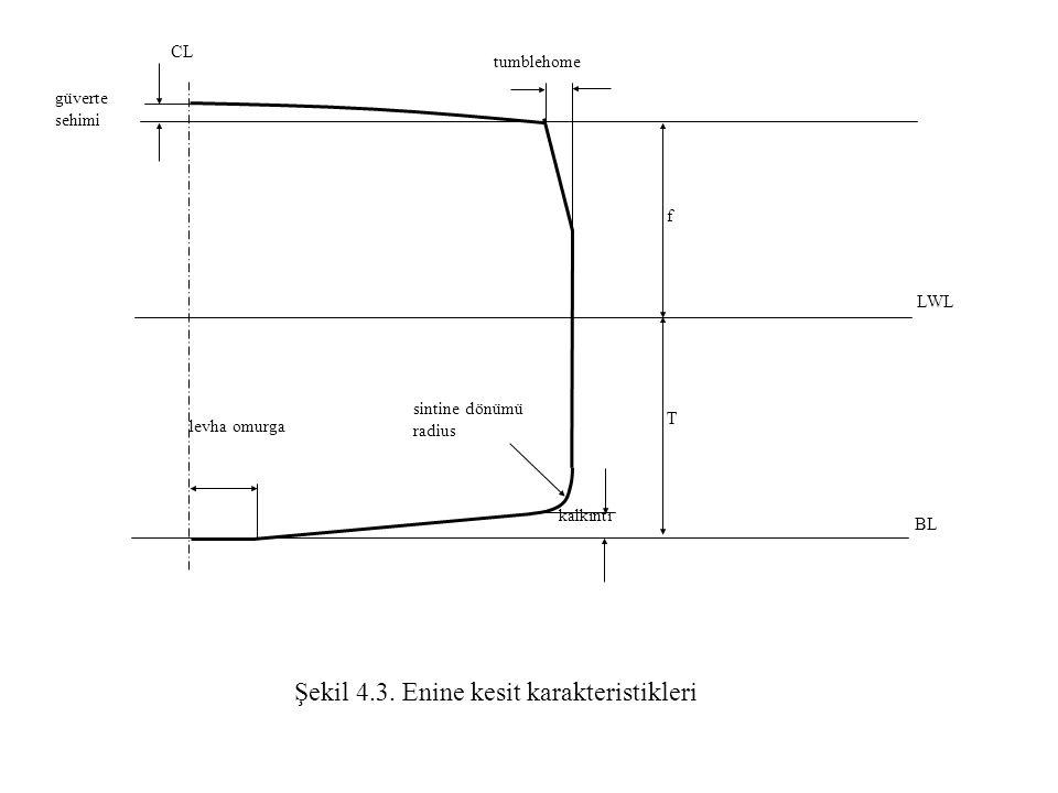 sintine dönümü radius güverte sehimi tumblehome f T kalkıntı levha omurga LWL BL CL Şekil 4.3. Enine kesit karakteristikleri