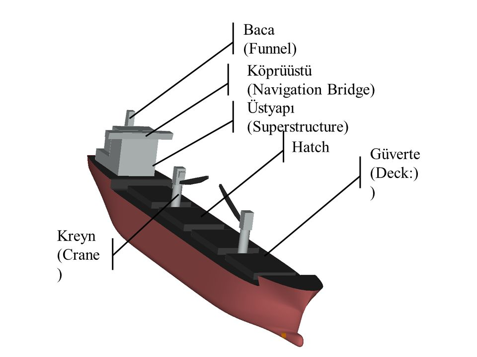 Güverte (Deck:) ) Üstyapı (Superstructure) Hatch Kreyn (Crane ) Baca (Funnel) Köprüüstü (Navigation Bridge)