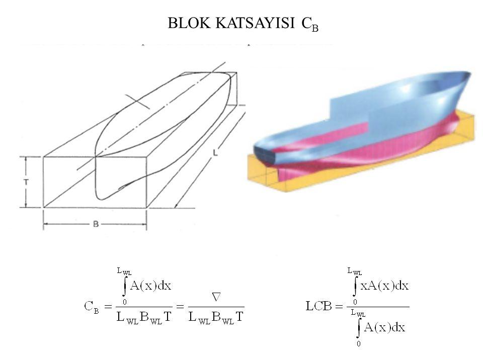 BLOK KATSAYISI C B