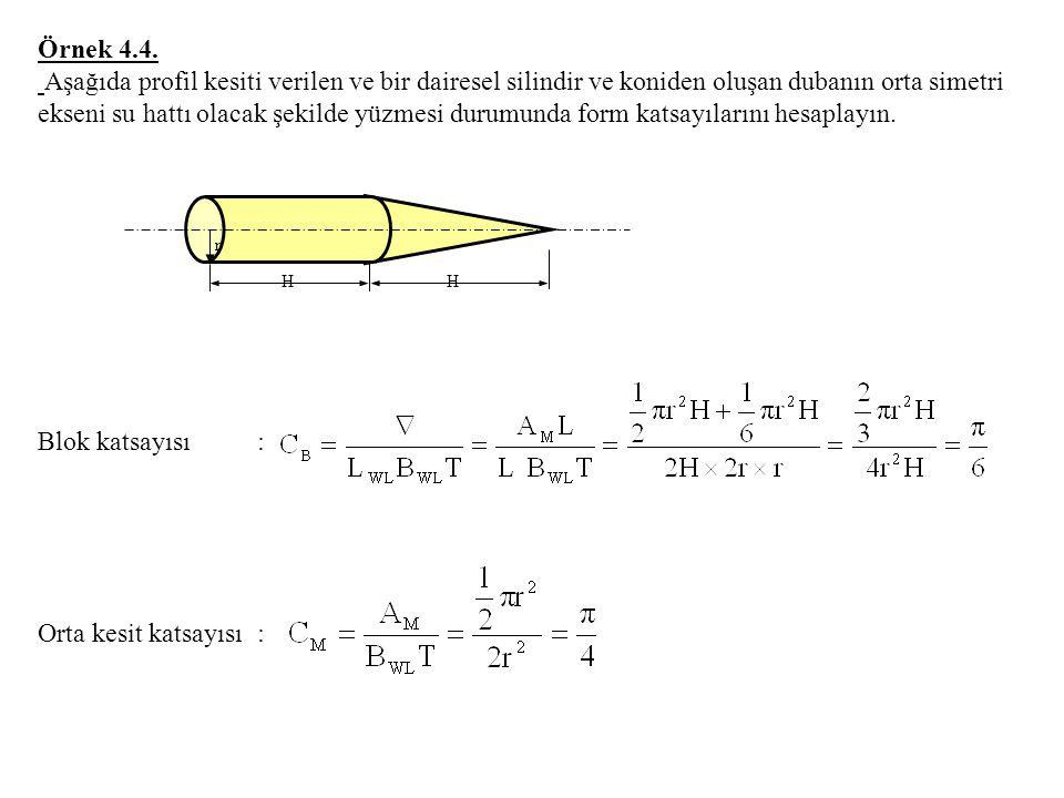 Örnek 4.4. Aşağıda profil kesiti verilen ve bir dairesel silindir ve koniden oluşan dubanın orta simetri ekseni su hattı olacak şekilde yüzmesi durumu