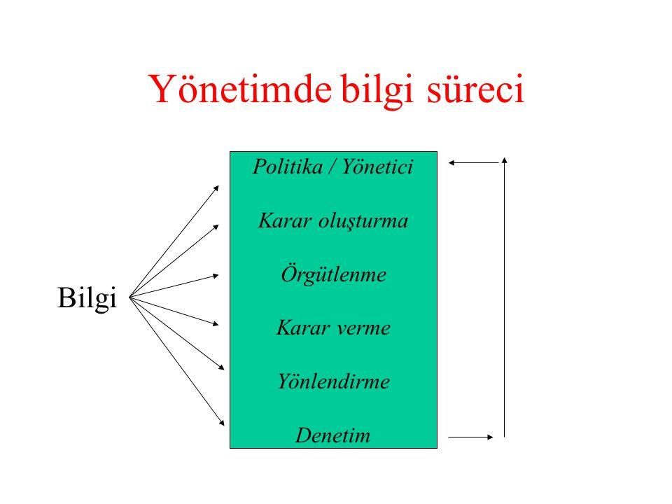Yönetimde bilgi süreci Bilgi Politika / Yönetici Karar oluşturma Örgütlenme Karar verme Yönlendirme Denetim
