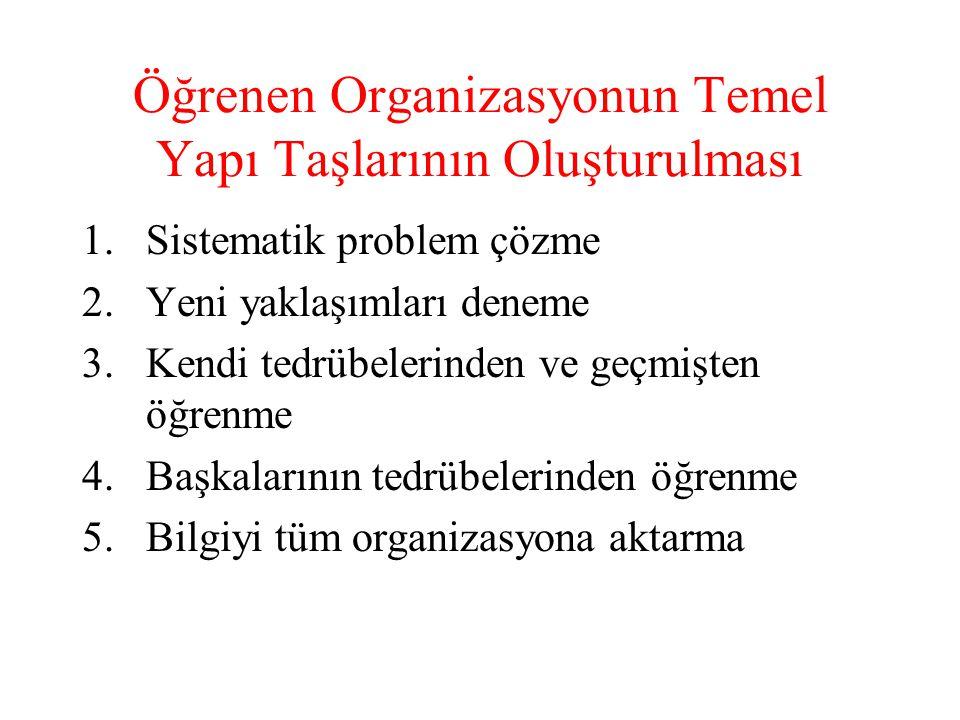Öğrenen Organizasyonun Temel Yapı Taşlarının Oluşturulması 1.Sistematik problem çözme 2.Yeni yaklaşımları deneme 3.Kendi tedrübelerinden ve geçmişten
