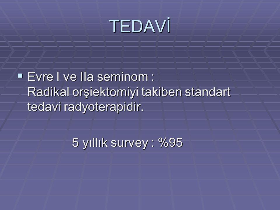 TEDAVİ  Evre I ve IIa seminom : Radikal orşiektomiyi takiben standart tedavi radyoterapidir. 5 yıllık survey : %95 5 yıllık survey : %95