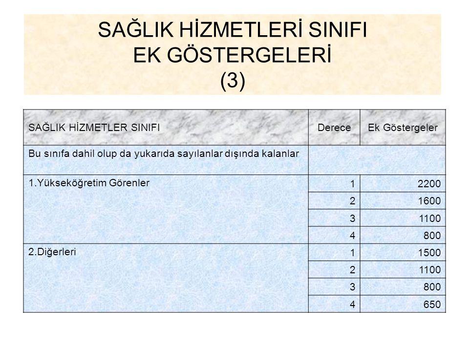 SAĞLIK HİZMETLERİ SINIFI EK GÖSTERGELERİ (3) SAĞLIK HİZMETLER SINIFIDereceEk Göstergeler Bu sınıfa dahil olup da yukarıda sayılanlar dışında kalanlar