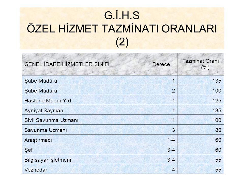 G.İ.H.S ÖZEL HİZMET TAZMİNATI ORANLARI (2) GENEL İDARE HİZMETLER SINIFIDerece Tazminat Oranı (%) Şube Müdürü1135 Şube Müdürü2100 Hastane Müdür Yrd.112