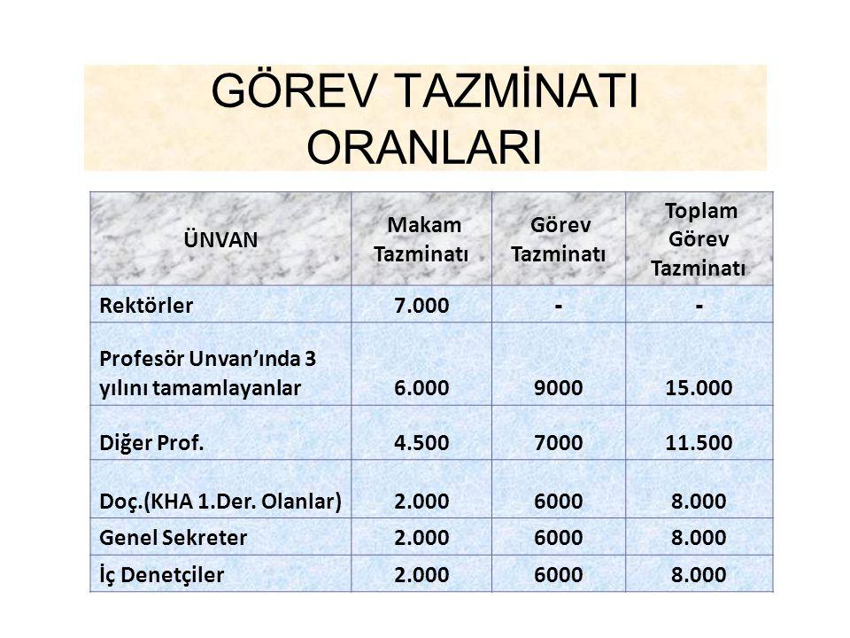 GÖREV TAZMİNATI ORANLARI ÜNVAN Makam Tazminatı Görev Tazminatı Toplam Görev Tazminatı Rektörler7.000 -- Profesör Unvan'ında 3 yılını tamamlayanlar6.00