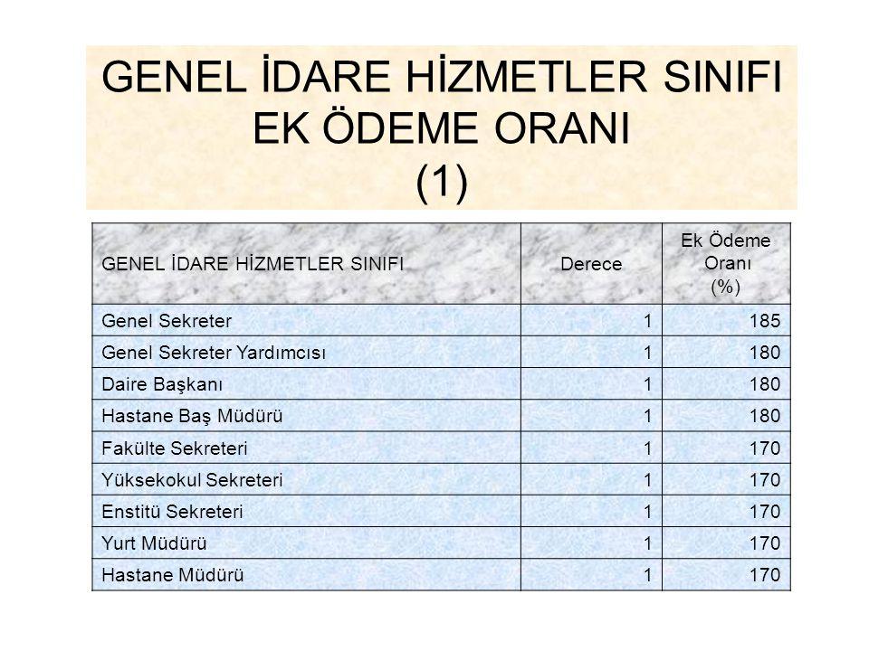GENEL İDARE HİZMETLER SINIFI EK ÖDEME ORANI (1) GENEL İDARE HİZMETLER SINIFIDerece Ek Ödeme Oranı (%) Genel Sekreter1185 Genel Sekreter Yardımcısı1180