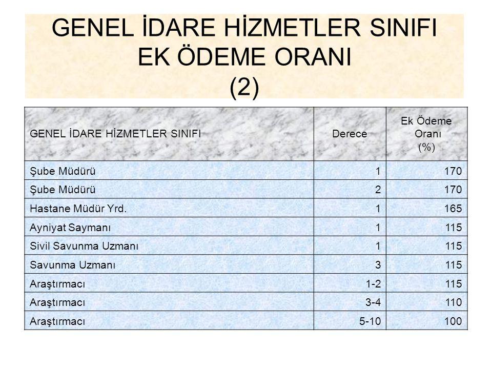 GENEL İDARE HİZMETLER SINIFI EK ÖDEME ORANI (2) GENEL İDARE HİZMETLER SINIFIDerece Ek Ödeme Oranı (%) Şube Müdürü1170 Şube Müdürü2170 Hastane Müdür Yr