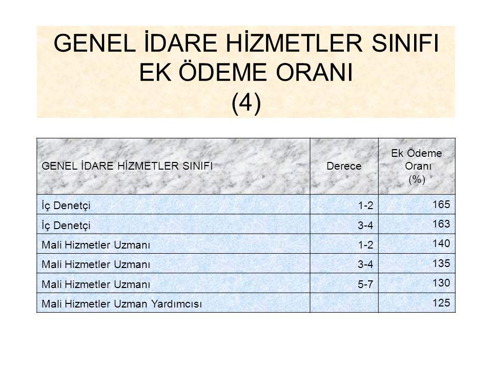 GENEL İDARE HİZMETLER SINIFI EK ÖDEME ORANI (4) GENEL İDARE HİZMETLER SINIFIDerece Ek Ödeme Oranı (%) İç Denetçi1-2 165 İç Denetçi3-4 163 Mali Hizmetl