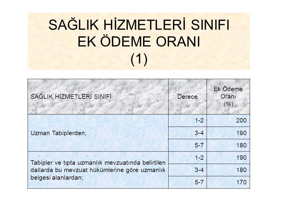SAĞLIK HİZMETLERİ SINIFI EK ÖDEME ORANI (1) SAĞLIK HİZMETLERİ SINIFIDerece Ek Ödeme Oranı (%) Uzman Tabiplerden; 1-2200 3-4190 5-7180 Tabipler ve tıpt