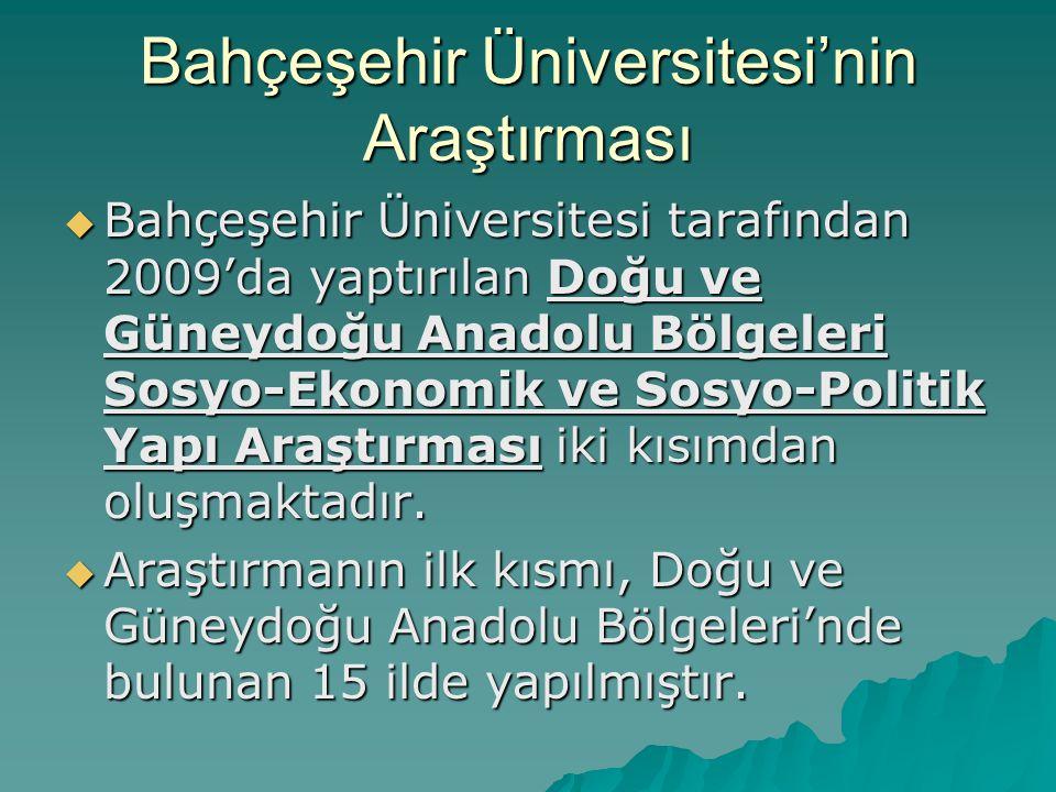 Bahçeşehir Üniversitesi'nin Araştırması  Bahçeşehir Üniversitesi tarafından 2009'da yaptırılan Doğu ve Güneydoğu Anadolu Bölgeleri Sosyo-Ekonomik ve