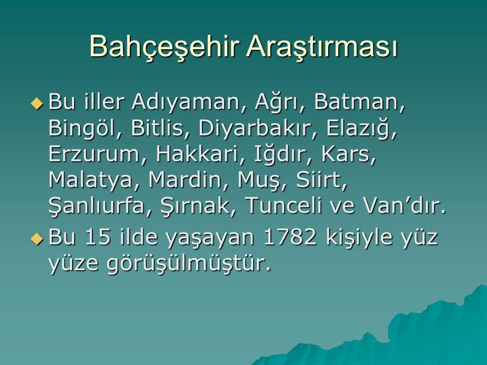 Bahçeşehir Araştırması  Bu iller Adıyaman, Ağrı, Batman, Bingöl, Bitlis, Diyarbakır, Elazığ, Erzurum, Hakkari, Iğdır, Kars, Malatya, Mardin, Muş, Sii
