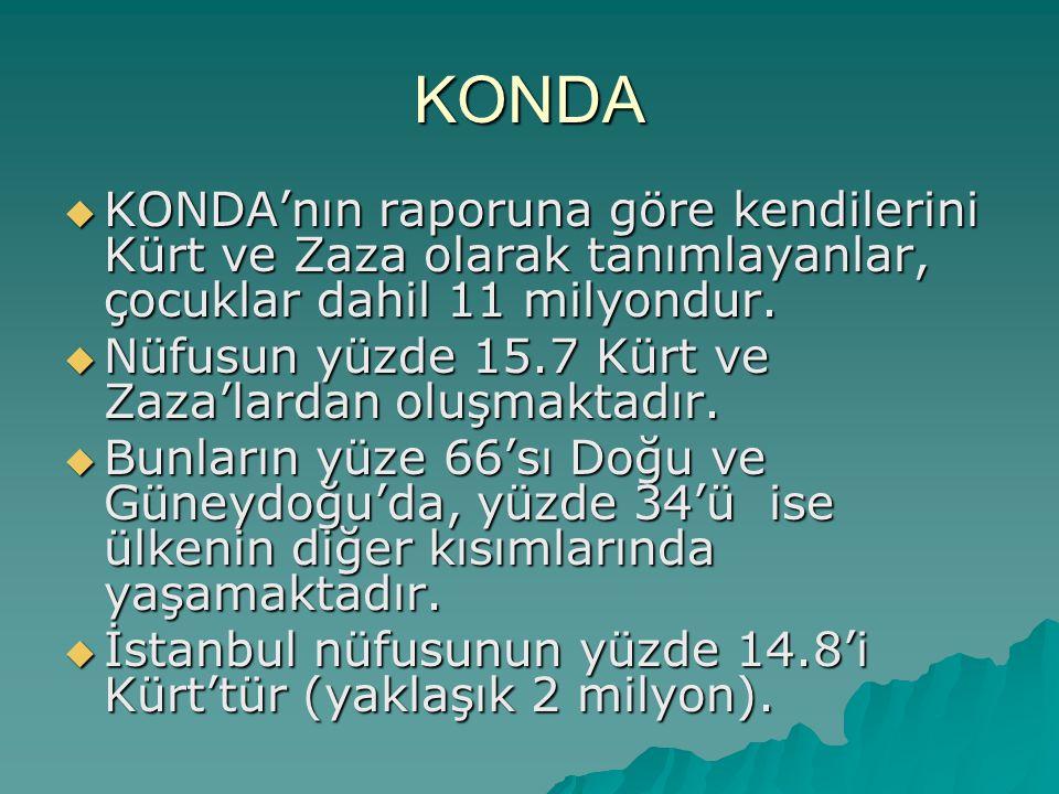 KONDA  KONDA'nın raporuna göre kendilerini Kürt ve Zaza olarak tanımlayanlar, çocuklar dahil 11 milyondur.  Nüfusun yüzde 15.7 Kürt ve Zaza'lardan o