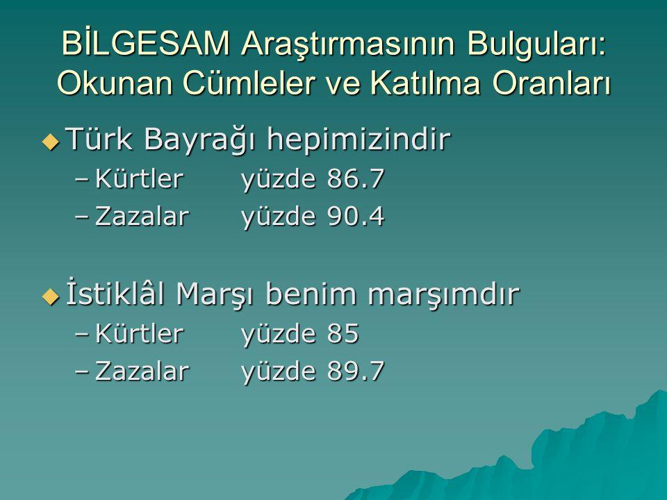 BİLGESAM Araştırmasının Bulguları: Okunan Cümleler ve Katılma Oranları  Türk Bayrağı hepimizindir –Kürtleryüzde 86.7 –Zazalaryüzde 90.4  İstiklâl Ma