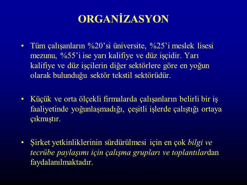 ORGANİZASYON Tüm çalışanların %20'si üniversite, %25'i meslek lisesi mezunu, %55'i ise yarı kalifiye ve düz işçidir.